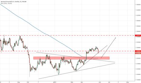 GBPUSD: GBP/USD The beginning of retracement!