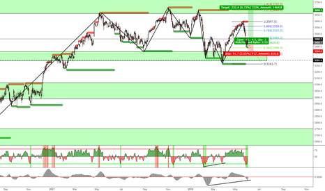 SX5E: stoxx50 buy