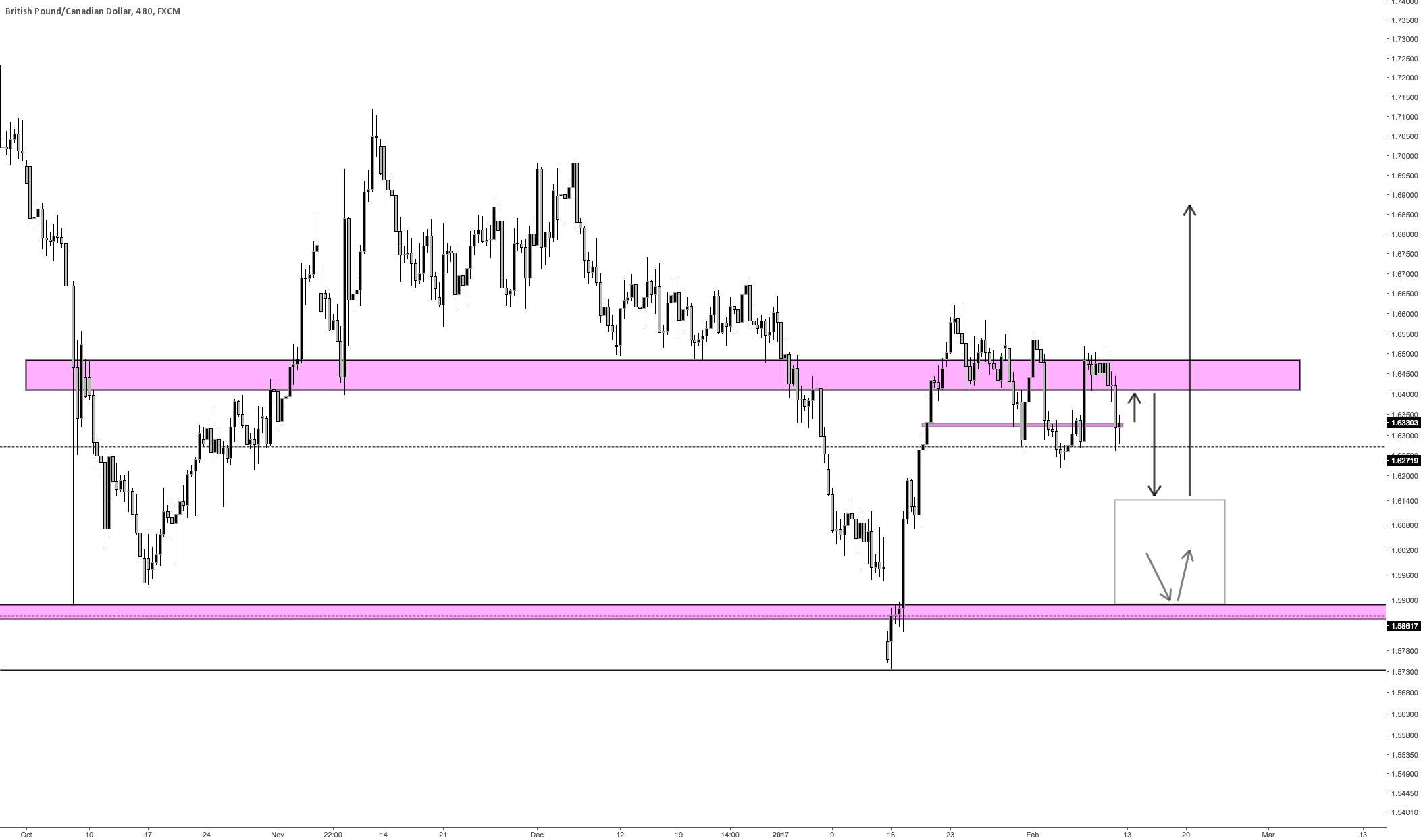Strength Brewing in GBPCAD