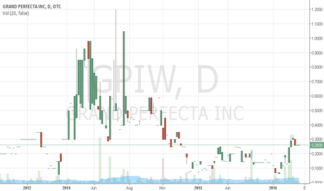 GPIW: GPIW Very Attractive Market Cap
