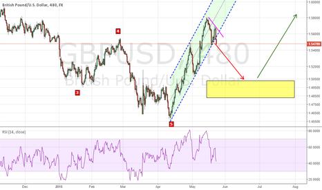 GBPUSD: GBP-USD Analysis