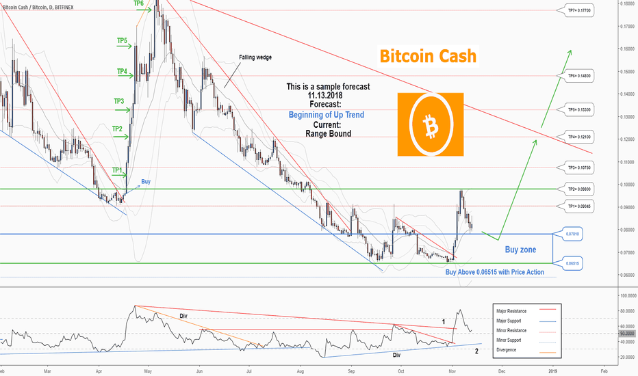BCHBTC: There is a possibility of the beginning an uptrend in BCHBTC