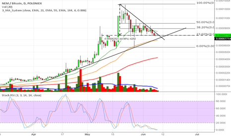 XEMBTC: NEM about to take a direction - Potential nice long