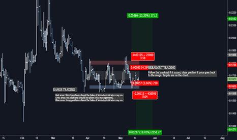 LTCBTC: LTCBTC Range trading + Breakout trading