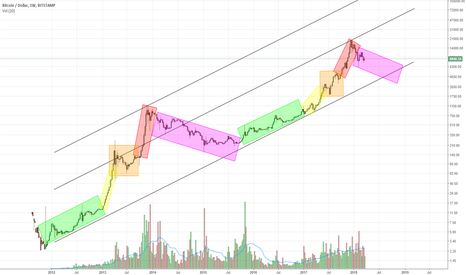BTCUSD: To see another future...