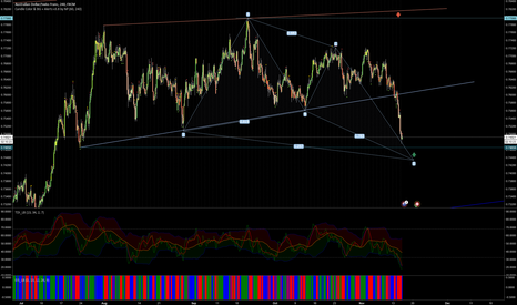 AUDCHF: AudChf long oppurtunity coming up.