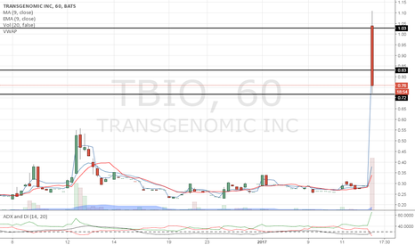 TBIO: Who else charts like this?
