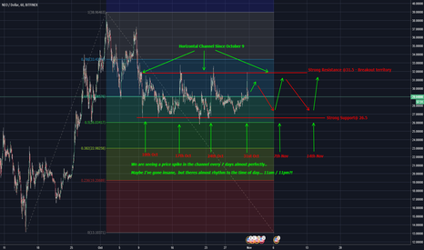NEOUSD: NEOUSD Pattern spotted...