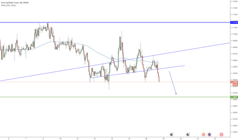 EURCHF: EURCHF Trend Continuation Second Attempt