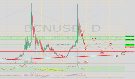 BCNUSD: Bytecoin / US Dollar update | Expecting BCN at lower levels .
