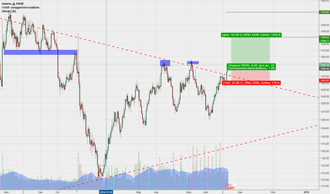 XAUUSD: XAUUSD GOLD Now its Long