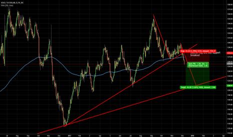 XAUUSD: Gold under pressure! Will it keep losing ground?