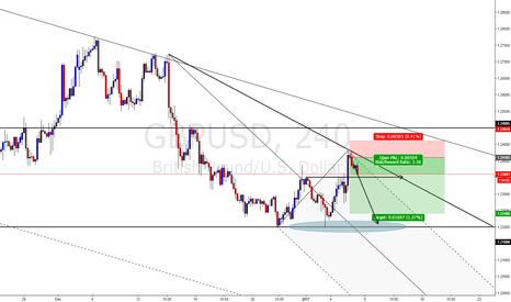 GBPUSD: GBPUSD LETS GO LOW
