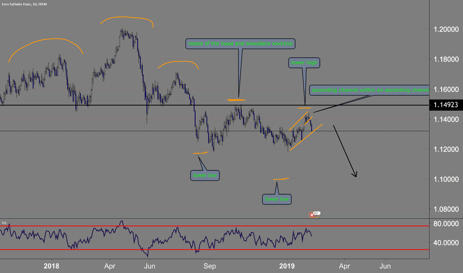 EURCHF: down is a high probability