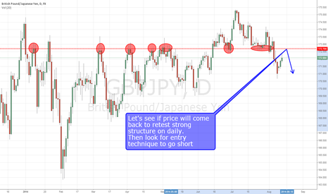 GBPJPY: GBP/JPY SHORT at structure