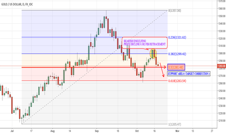 XAUUSD: Lower Gold Prices