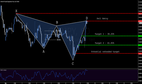 GBPJPY: GBP.JPY - Bearish Cypher Pattern - 156.162