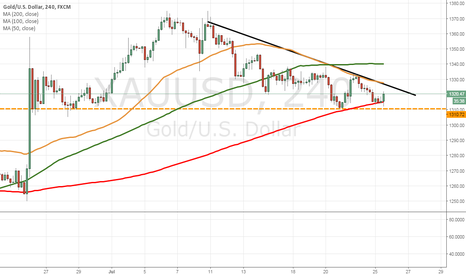 XAUUSD: Gold bouncing off support levels in 4h chart