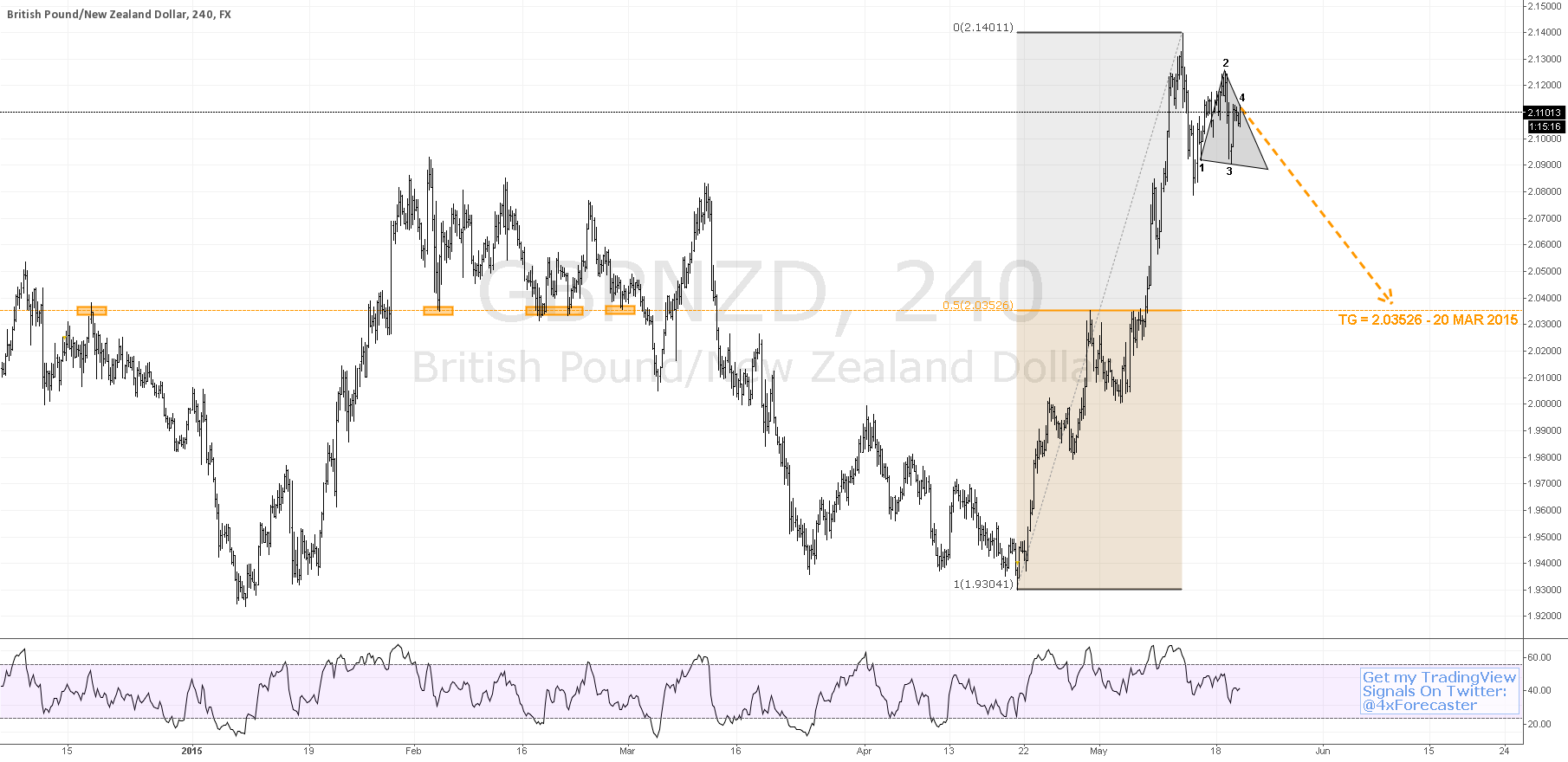 $GBP vs. $NZD Mulls 50% Decine To 2.03526 | #BOE #forex $USD