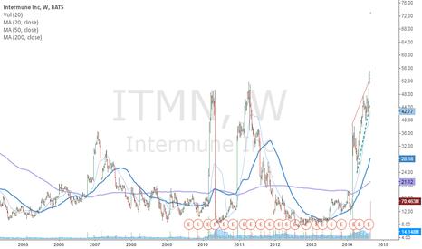 ITMN: ITMN triggers a buy!