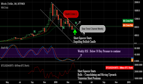 BTCUSD: The Trend is your Friend : BTC