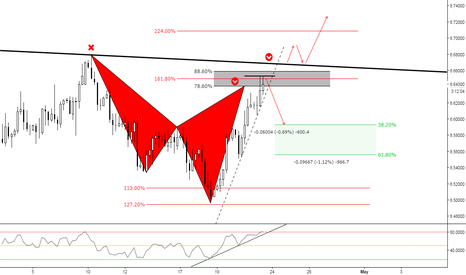 USDNOK: (4h) Bearish Cypher territory at previous structure