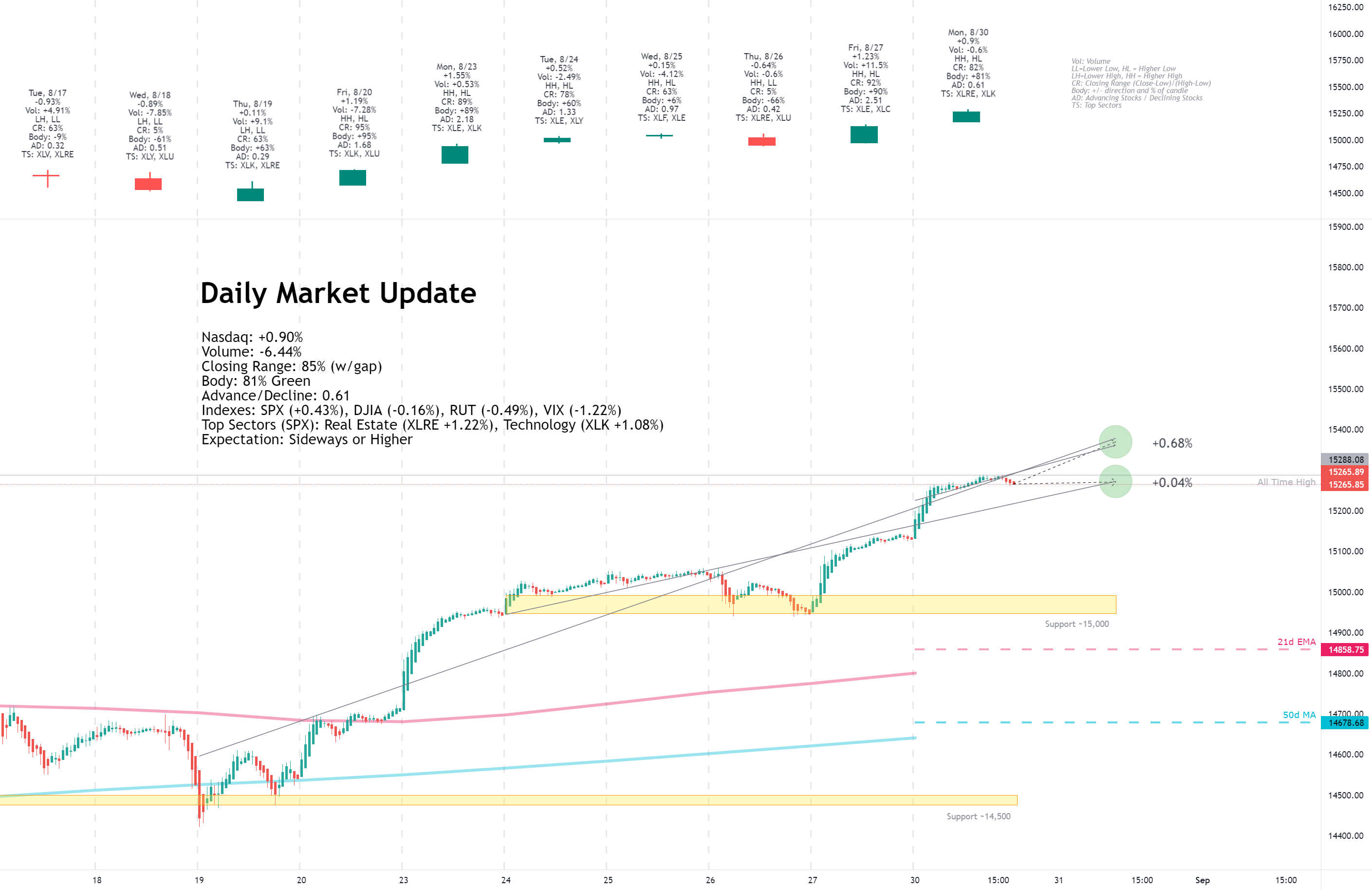 Daily Market Update for 8/30