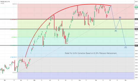 NDX: Nasdaq Correction based on fib