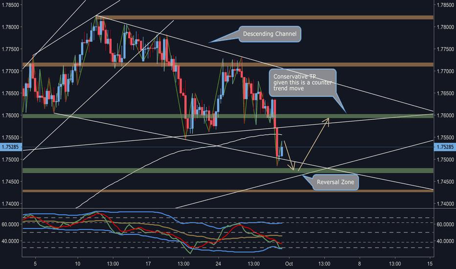 EURNZD: EUR/NZD Trendline Reversal
