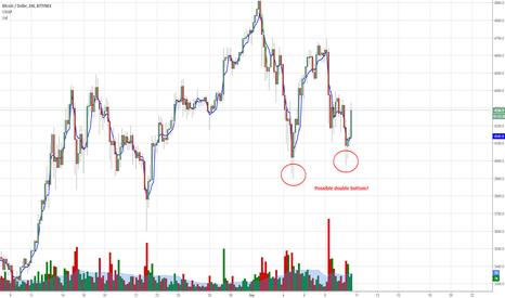BTCUSD: Possible Double Bottom for Bitcoin?