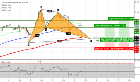 CADJPY: CADJPY - Potential Bat Pattern on H1 Chart