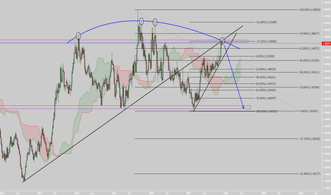 EURAUD: EURAUD about to tank?
