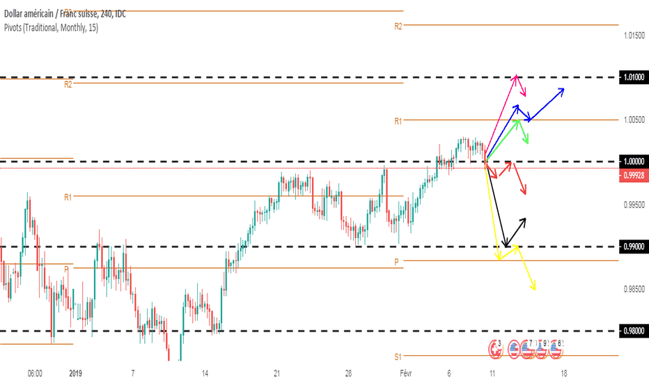 USDCHF: Projections swing USDCHF (semaine dernière plus 30PIPS)