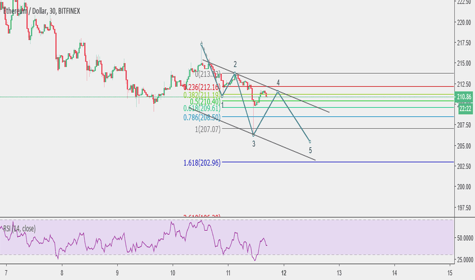 ETHUSD: ETH possible count