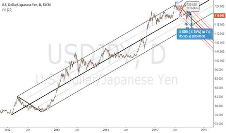 USDJPY: Overview of USDJPY