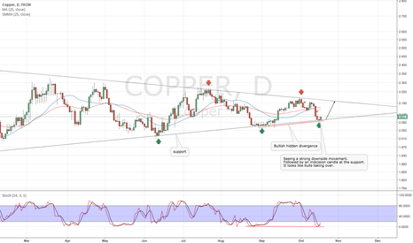 COPPER: COPPER CLose shorts potential long oppertunnity