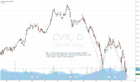 CVX: CVX Short ~ 8 to 1 risk reward