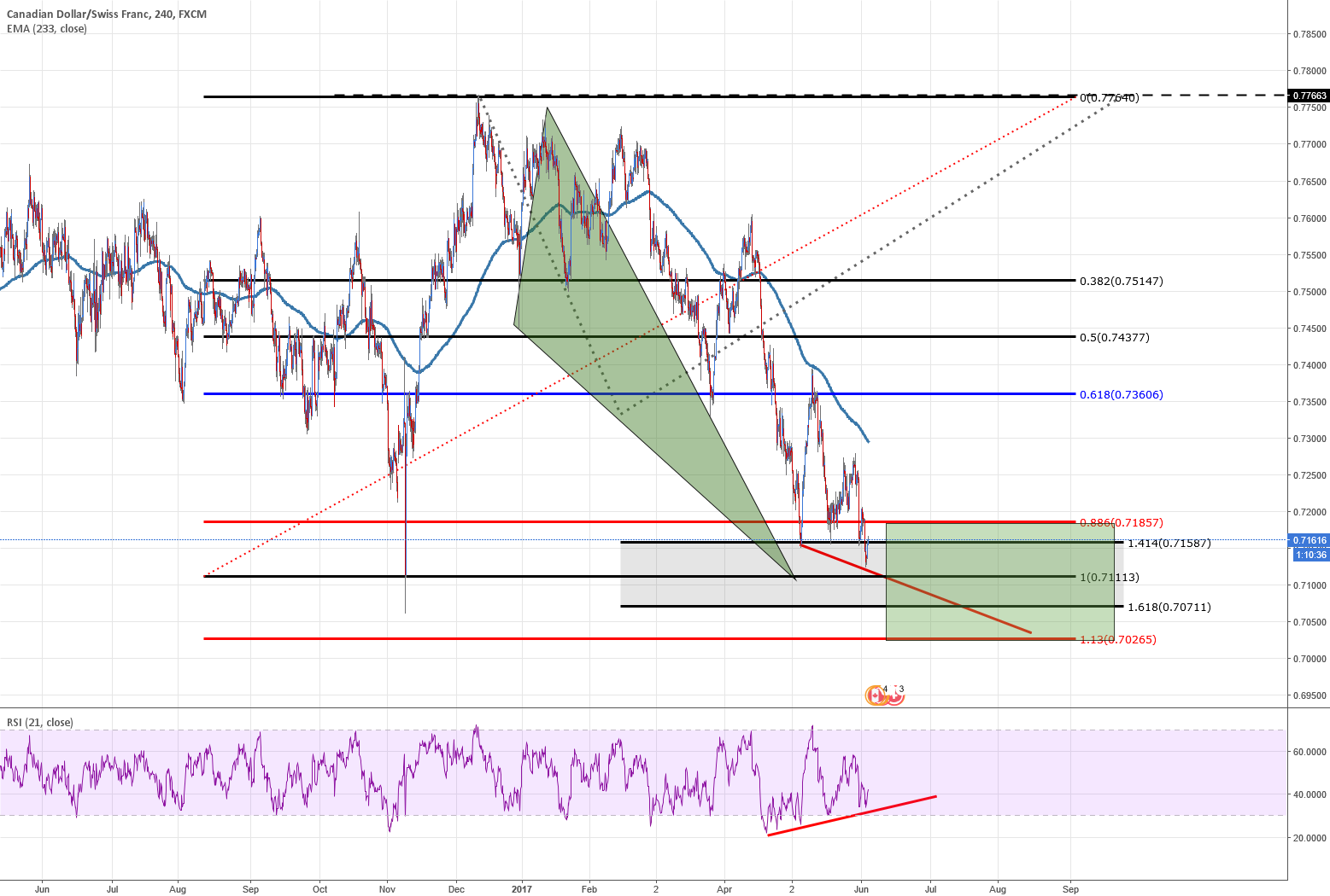 CADCHF Pot triangle on Ground + ext price + div going