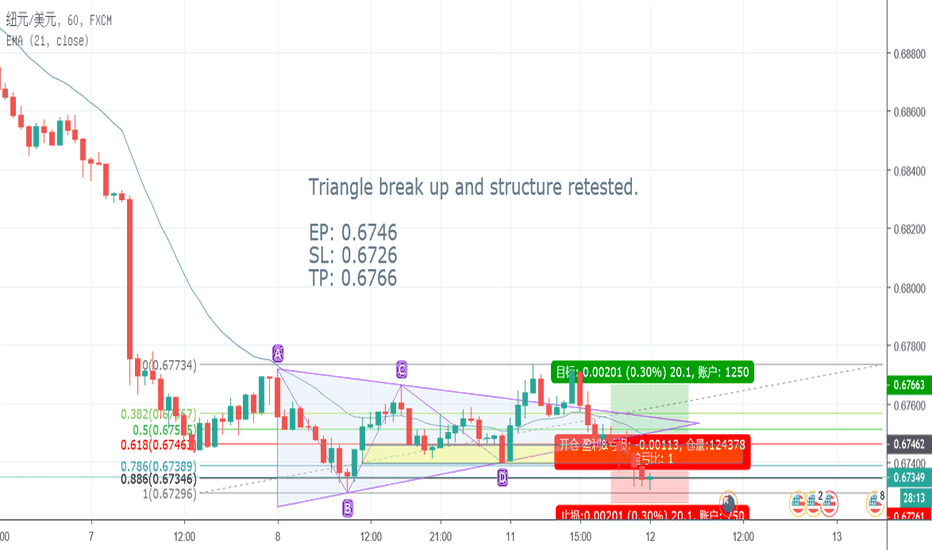 NZDUSD: (PREVIOUS TRADE) NZDUSD Triangle & 2618 trade