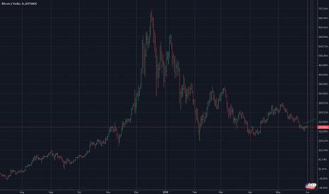 BTCUSD: Bitcoin: $7500 Short Target