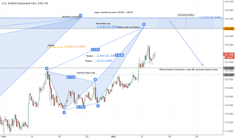 USDJPY: A countertrend play with patterns at major resistance