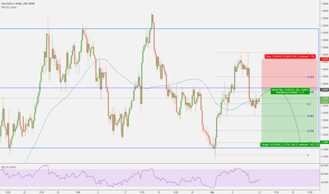 EURUSD: short setup on a smaller term time frame