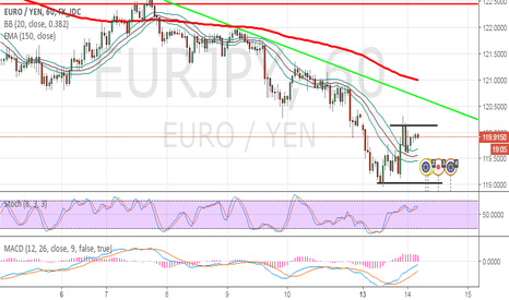 EURJPY: EJ moves on the hourly