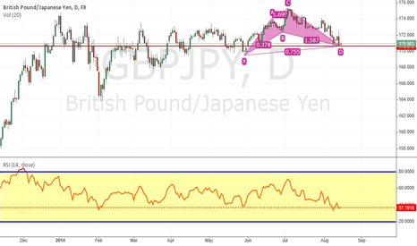 GBPJPY: cypher pattern