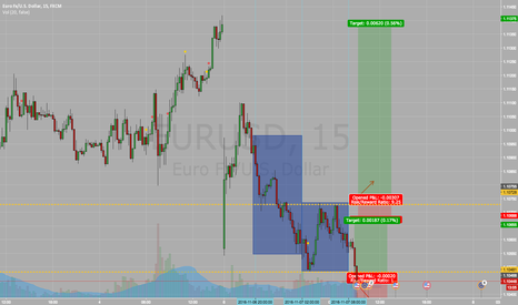EURUSD: EUR/USD Short idea, Intraday