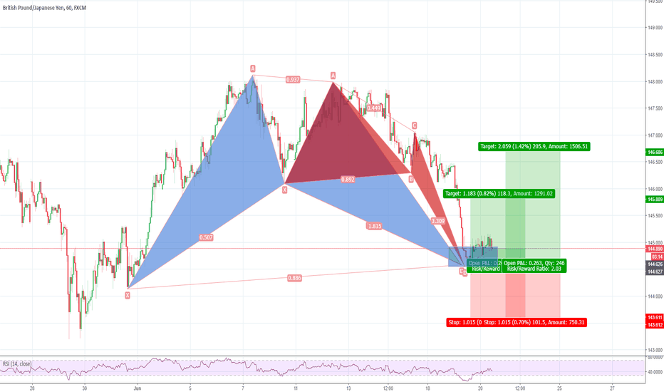 GBPJPY: GBPJPY, 1H, Bat and Deep Crab