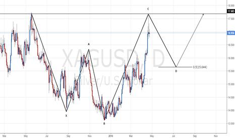 XAGUSD: XAG/USD - Bullish 5-0