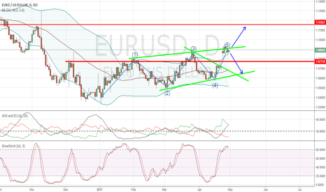 EURUSD: EurUsd Possible Range Break-Out