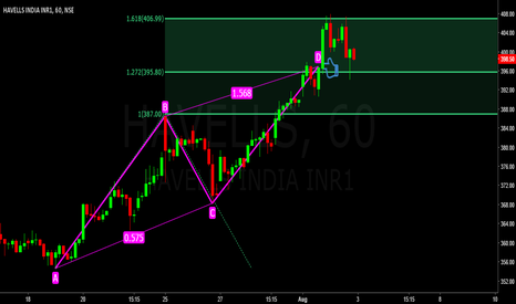 HAVELLS: Havells India ABCD Pattern