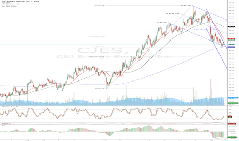 CJES: CJES - why i'm avoiding the long.